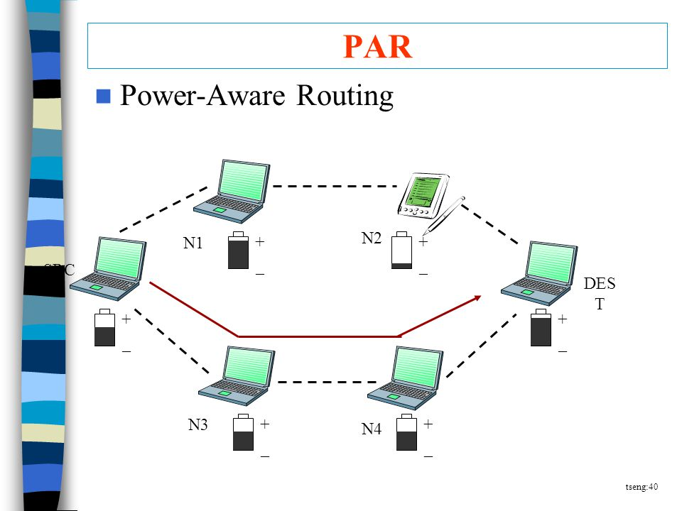 tseng:40 PAR Power-Aware Routing +–+– +–+– +–+– +–+– +–+– +–+– SRC N1 N2 DES T N4 N3
