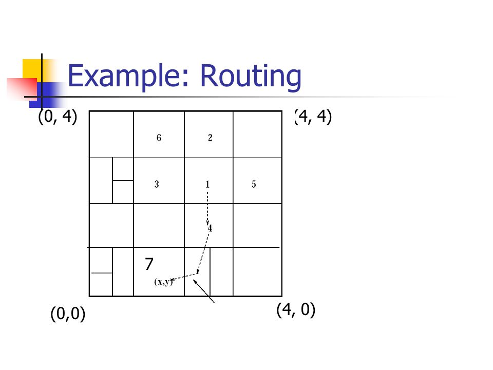 Example: Routing (4, 0) 4) (0, 0) (0,(4,4) 7