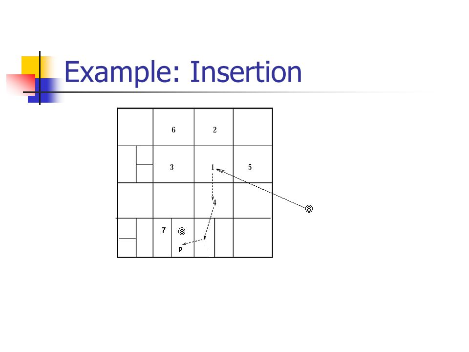 Example: Insertion