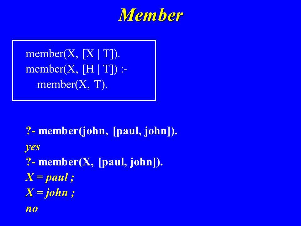 Member member(X, [X | T]). member(X, [H | T]) :- member(X, T).