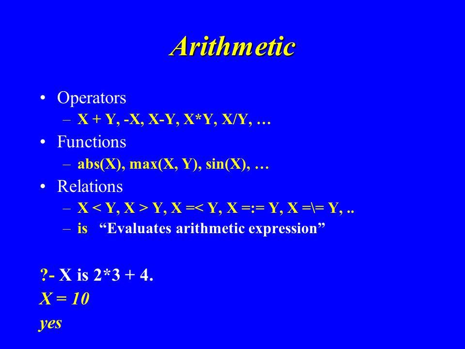 Arithmetic Operators –X + Y, -X, X-Y, X*Y, X/Y, … Functions –abs(X), max(X, Y), sin(X), … Relations –X Y, X =< Y, X =:= Y, X =\= Y,..