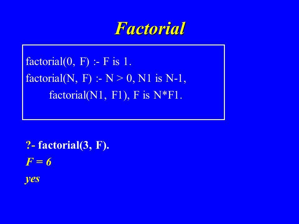 Factorial factorial(0, F) :- F is 1.