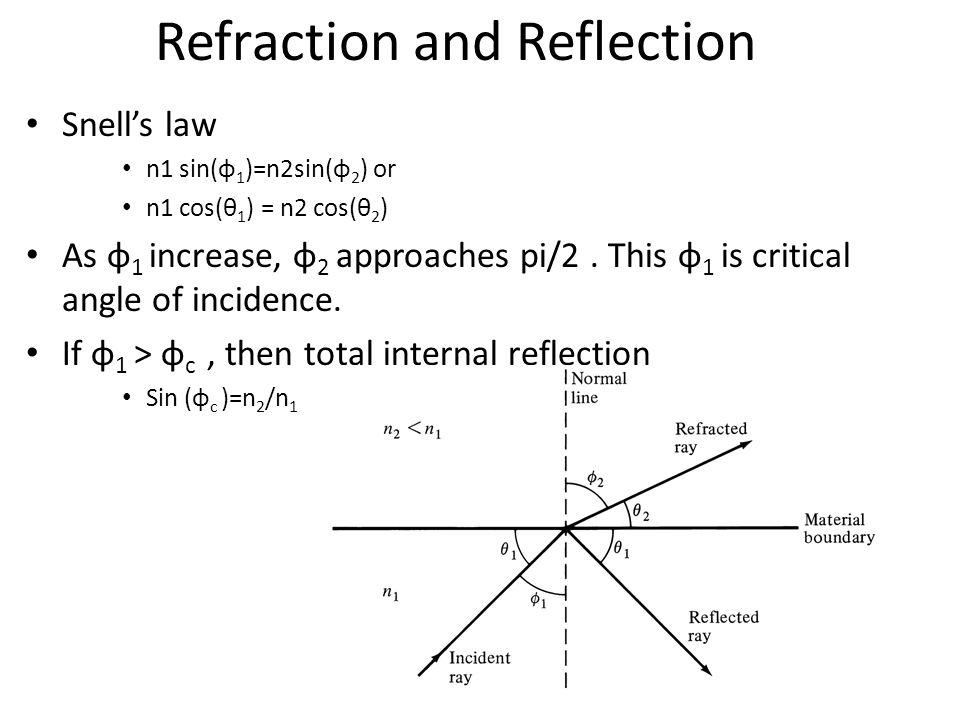 Snell's law n1 sin(φ 1 )=n2sin(φ 2 ) or n1 cos(θ 1 ) = n2 cos(θ 2 ) As φ 1 increase, φ 2 approaches pi/2.