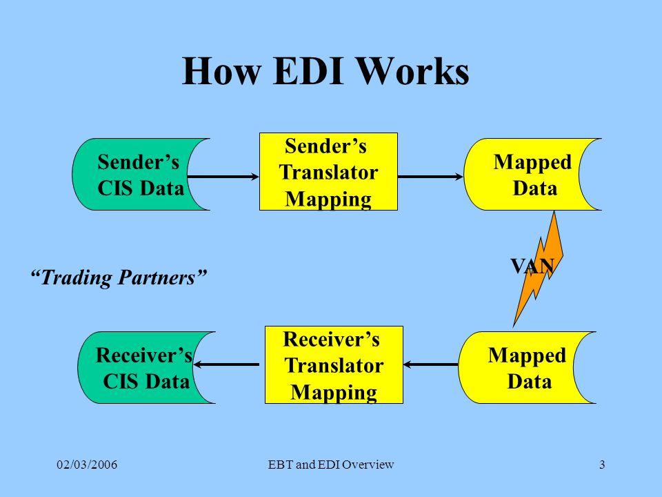 02/03/2006EBT and EDI Overview3 How EDI Works Sender's Translator Mapping Mapped Data Sender's CIS Data VAN Mapped Data Receiver's Translator Mapping Receiver's CIS Data Trading Partners