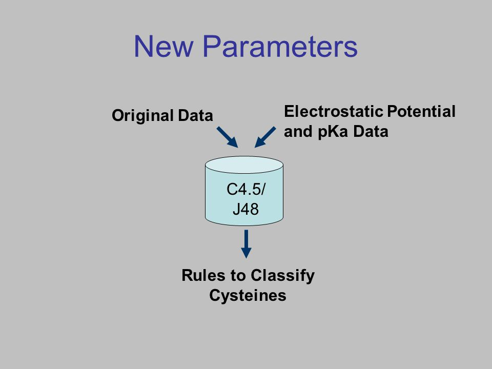 New Parameters C4.5/ J48 Electrostatic Potential and pKa Data Original Data Rules to Classify Cysteines