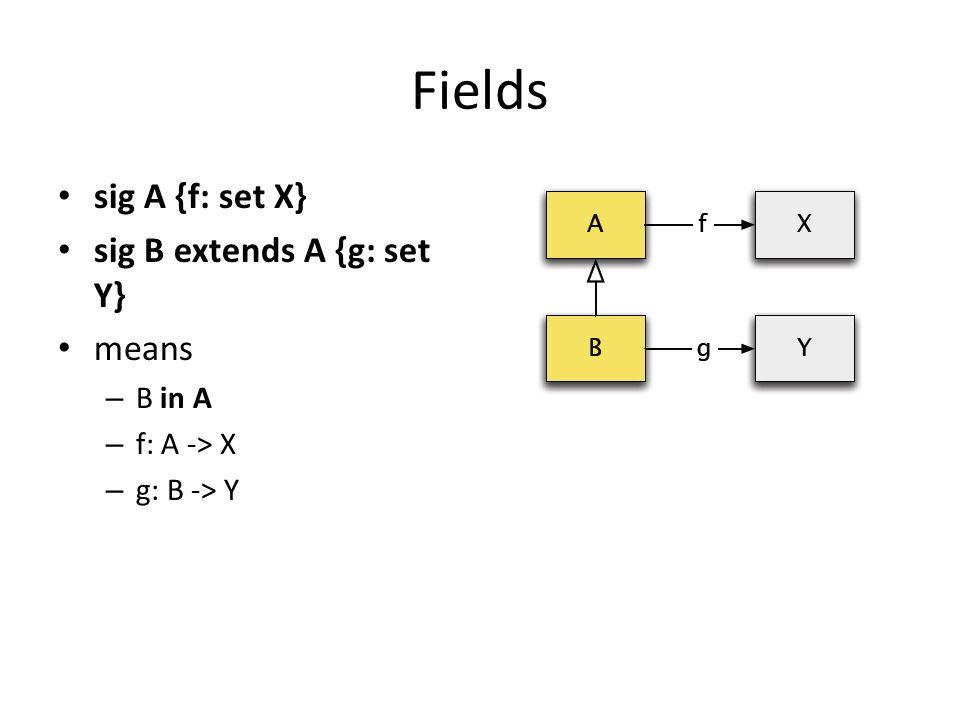 Fields sig A {f: set X} sig B extends A {g: set Y} means – B in A – f: A -> X – g: B -> Y