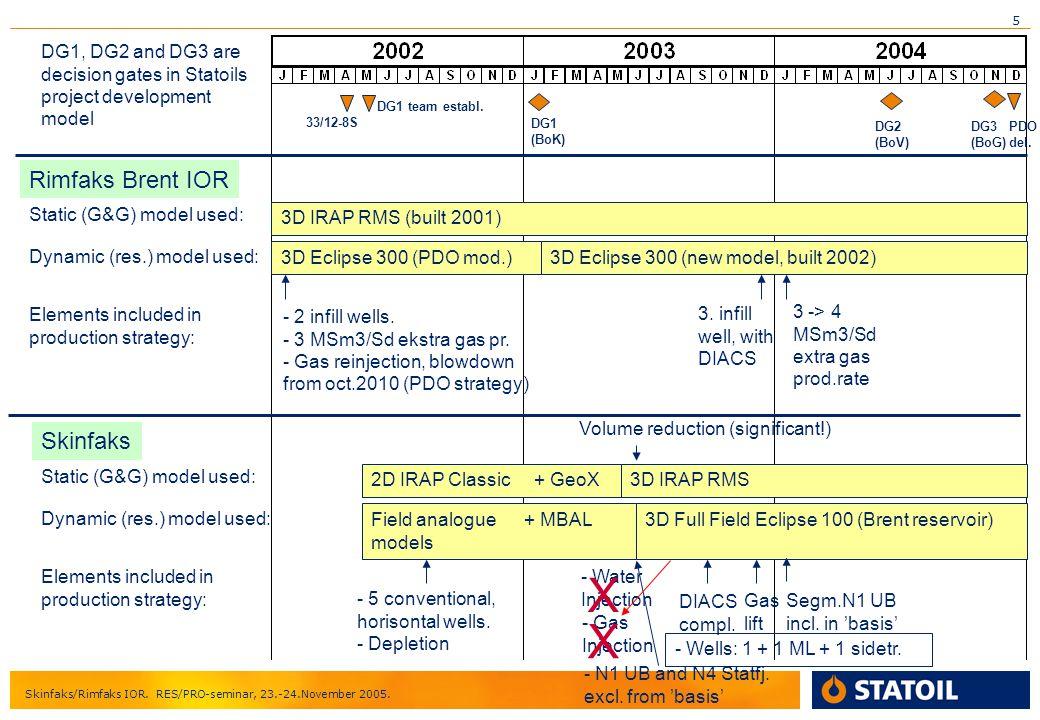 5 Skinfaks/Rimfaks IOR. RES/PRO-seminar, 23.-24.November 2005. DG1 (BoK) DG2 (BoV) DG3 (BoG) PDO del. 33/12-8S DG1 team establ. Rimfaks Brent IOR Stat