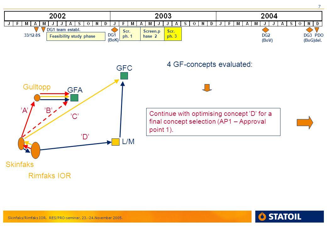 7 Skinfaks/Rimfaks IOR. RES/PRO-seminar, 23.-24.November 2005. DG1 (BoK) DG2 (BoV) DG3 (BoG) PDO del. 33/12-8S DG1 team establ. Scr. ph. 1 Skinfaks Ri