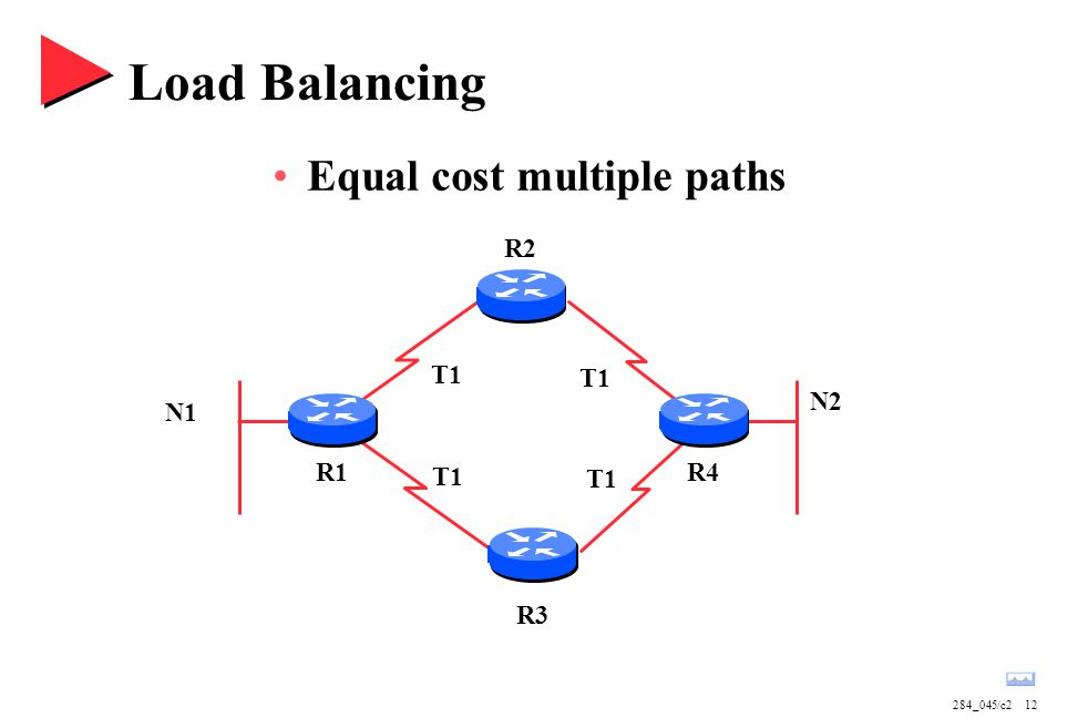 284_045/c212 Load Balancing Equal cost multiple paths R1R4 N2 N1 R3 R2 T1