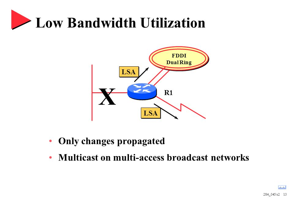 284_045/c213 FDDI Dual Ring Low Bandwidth Utilization Only changes propagated Multicast on multi-access broadcast networks R1 LSA X