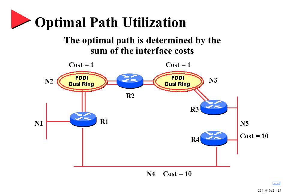 284_045/c215 Optimal Path Utilization N1 N2 N3 N4 N5 R1 R2 R3 R4 Cost = 1 Cost = 10 The optimal path is determined by the sum of the interface costs