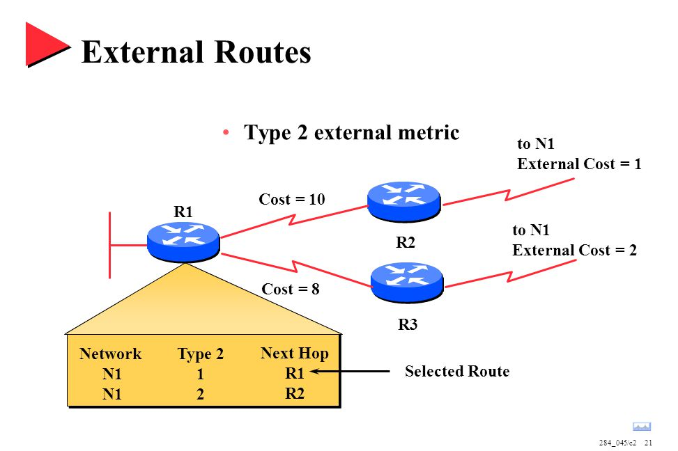 284_045/c221 External Routes Type 2 external metric Network N1 Type 2 1 2 Next Hop R1 R2 Cost = 10 to N1 External Cost = 1 to N1 External Cost = 2 R2 R3 R1 Cost = 8 Selected Route