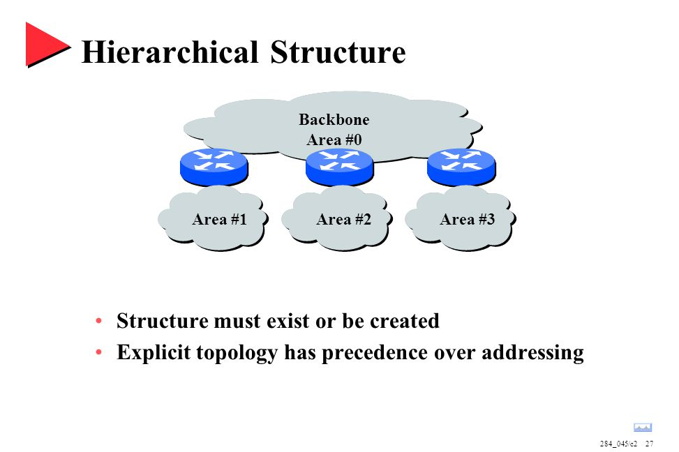 284_045/c227 Backbone Area #0 Area #1Area #2Area #3 Hierarchical Structure Structure must exist or be created Explicit topology has precedence over addressing