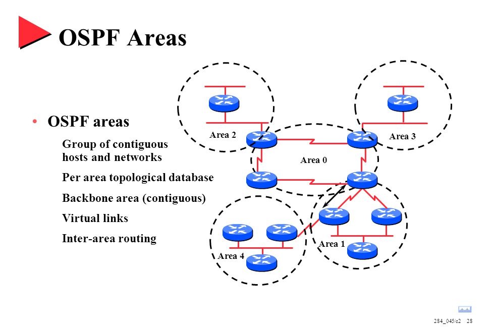 284_045/c228 OSPF Areas OSPF areas Group of contiguous hosts and networks Per area topological database Backbone area (contiguous) Virtual links Inter