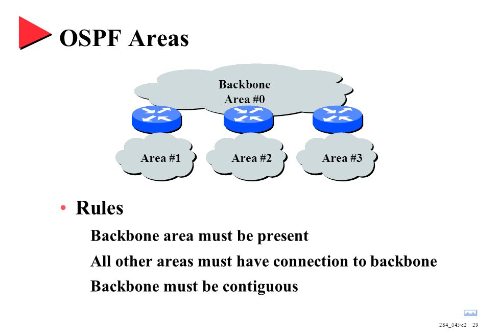 284_045/c229 OSPF Areas Rules Backbone area must be present All other areas must have connection to backbone Backbone must be contiguous Backbone Area