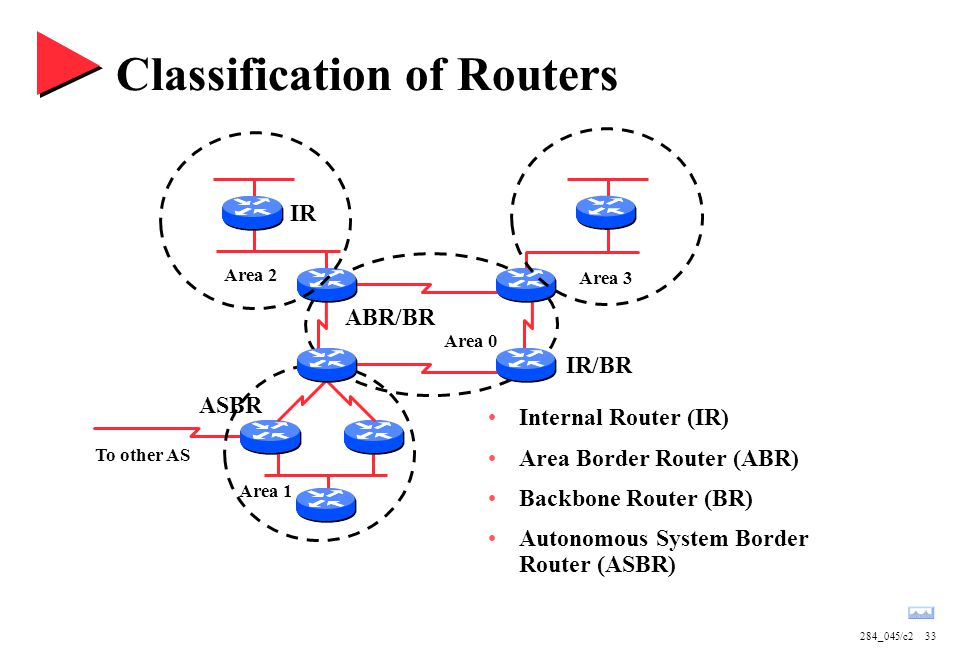 284_045/c233 Area 1 Area 0 Area 2 Area 3 Classification of Routers IR ABR/BR IR/BR To other AS ASBR Internal Router (IR) Area Border Router (ABR) Backbone Router (BR) Autonomous System Border Router (ASBR)