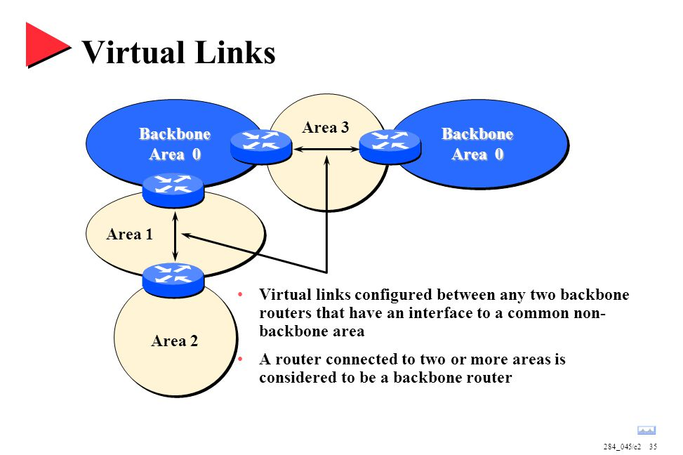 284_045/c235 Virtual Links Backbone Area 0 Backbone Area 3 Area 1 Area 2 Virtual links configured between any two backbone routers that have an interf