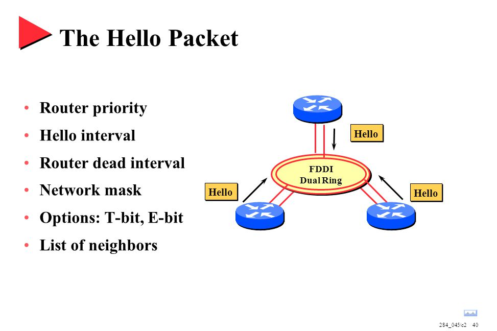 284_045/c240 The Hello Packet Router priority Hello interval Router dead interval Network mask Options: T-bit, E-bit List of neighbors FDDI Dual Ring