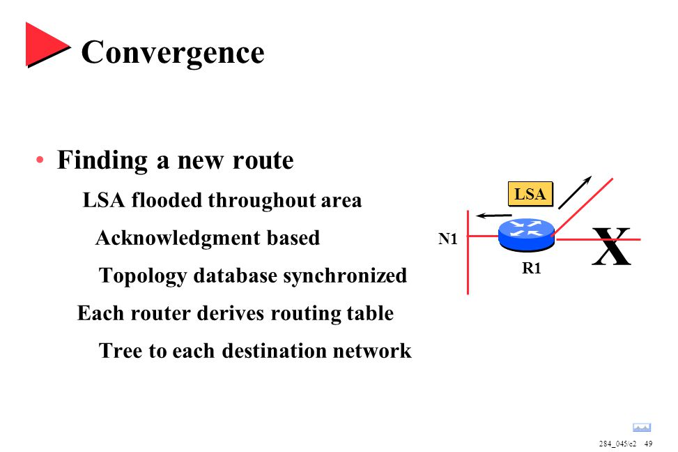 284_045/c249 Convergence Finding a new route LSA flooded throughout area Acknowledgment based Topology database synchronized Each router derives routing table Tree to each destination network LSA X R1 N1