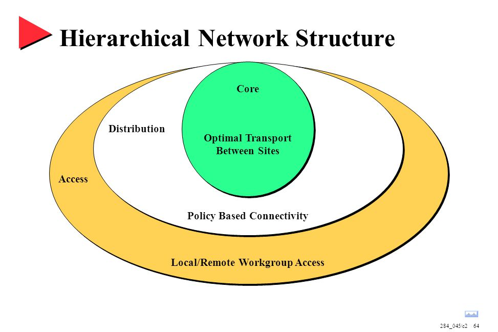 284_045/c264 Hierarchical Network Structure Distribution Core Access Optimal Transport Between Sites Policy Based Connectivity Local/Remote Workgroup