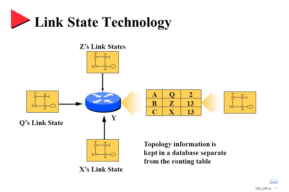 284_045/c27 Link State Technology Topology information is kept in a database separate from the routing table Q's Link State X's Link State Z's Link St
