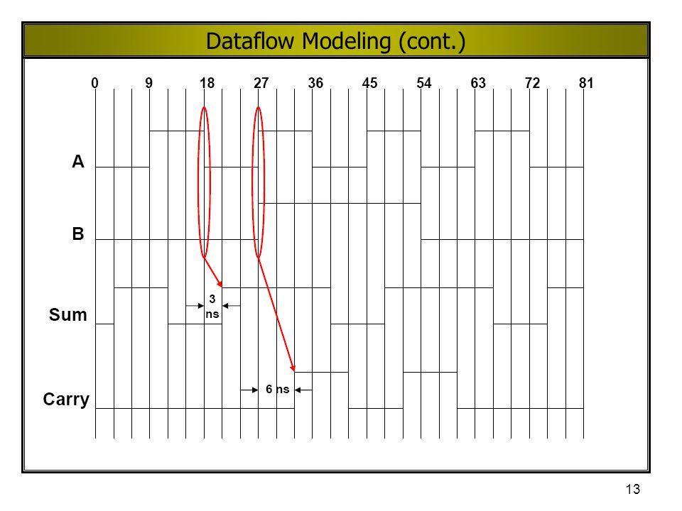 13 Dataflow Modeling (cont.)