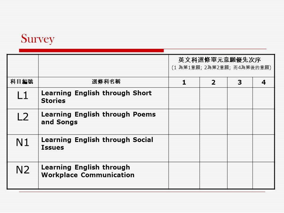 Survey 英文科選修單元意願優先次序 (1 為第 1 意願 ; 2 為第 2 意願 ; 而 4 為第後的意願 ) 科目編號 選修科名稱 1234 L1 Learning English through Short Stories L2 Learning English through Poems and Songs N1 Learning English through Social Issues N2 Learning English through Workplace Communication