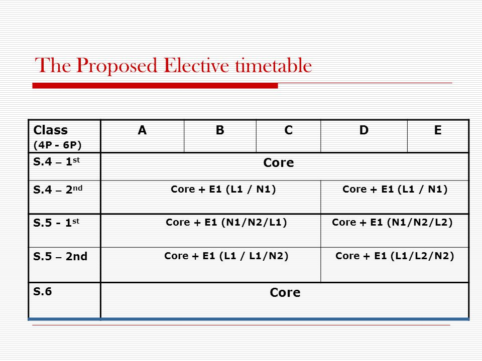 The Proposed Elective timetable Class (4P - 6P) ABCDE S.4 – 1 st Core S.4 – 2 nd Core + E1 (L1 / N1) S.5 - 1 st Core + E1 (N1/N2/L1) Core + E1 (N1/N2/
