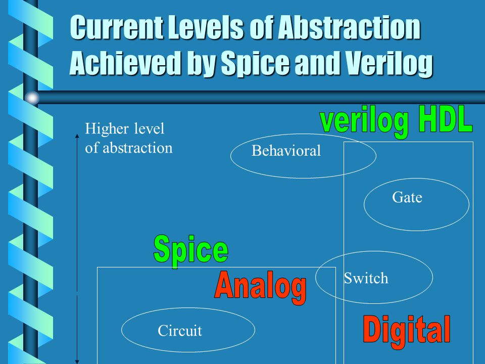 Behavioral Gate Switch Circuit Higher level of abstraction Current Levels of Abstraction Achieved by Spice and Verilog