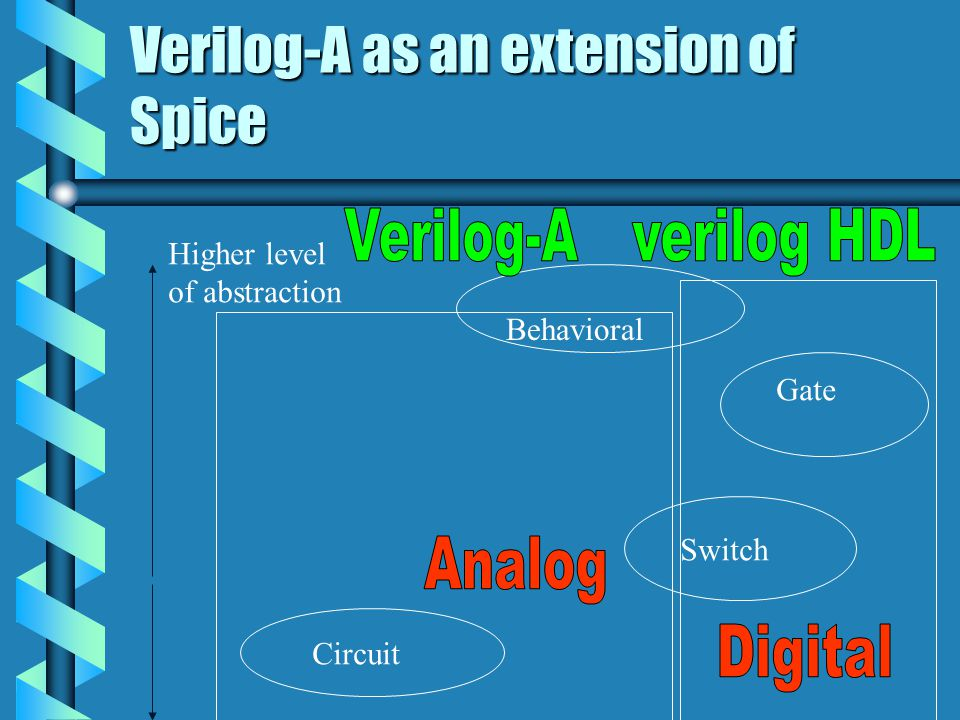 Behavioral Gate Switch Circuit Higher level of abstraction Verilog-A as an extension of Spice
