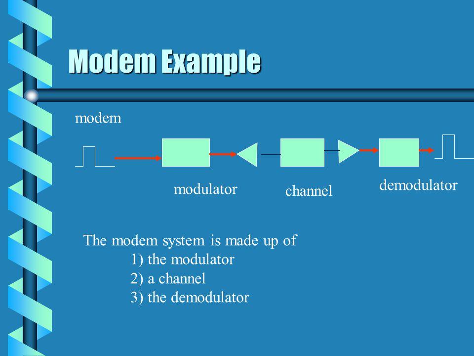 Structural Description hierarchy Module: qam Instance: mod module: qam_mod Instance: c1 module: channel Instance: demod module: qam_demod