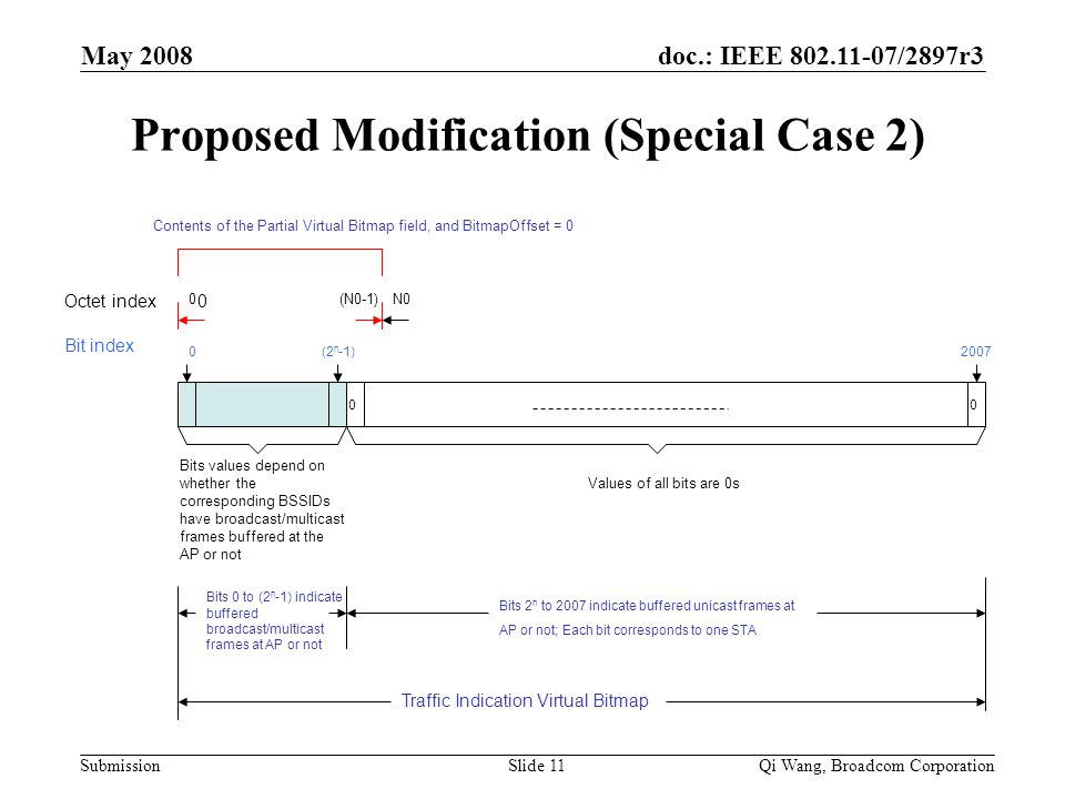 doc.: IEEE 802.11-07/2897r3 Submission May 2008 Qi Wang, Broadcom CorporationSlide 11 Proposed Modification (Special Case 2) Octet index Bit index 0 0