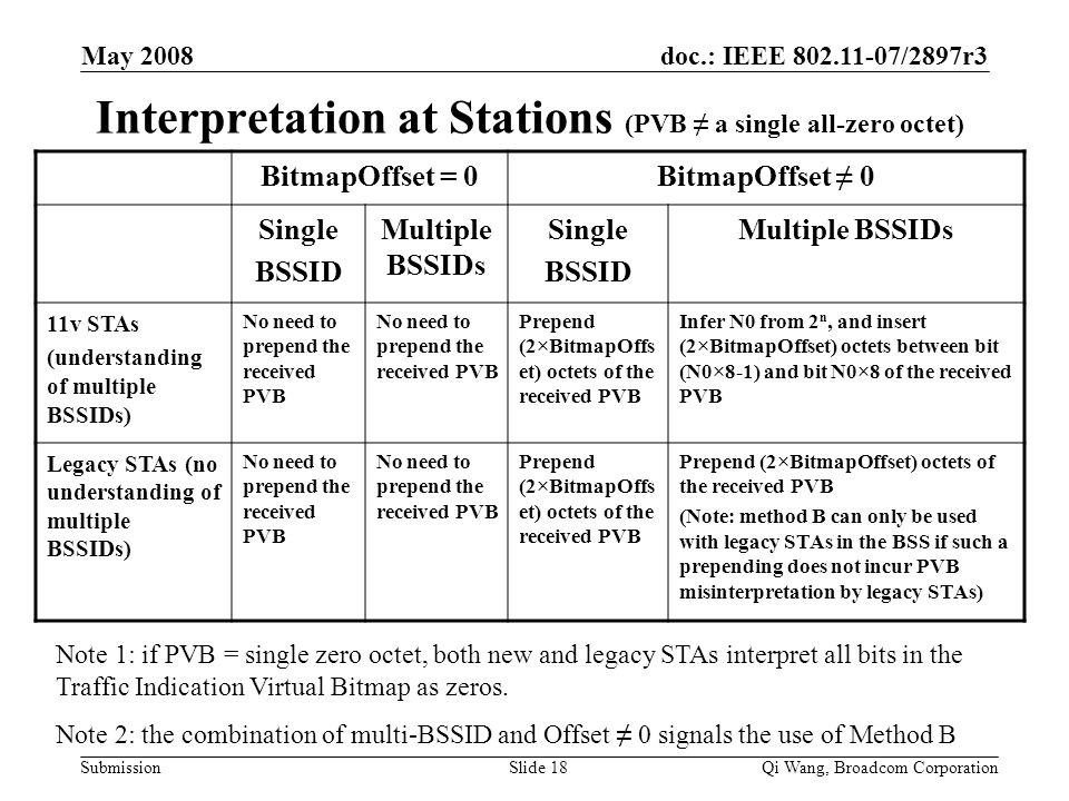 doc.: IEEE 802.11-07/2897r3 Submission May 2008 Qi Wang, Broadcom CorporationSlide 18 Interpretation at Stations (PVB ≠ a single all-zero octet) Bitma
