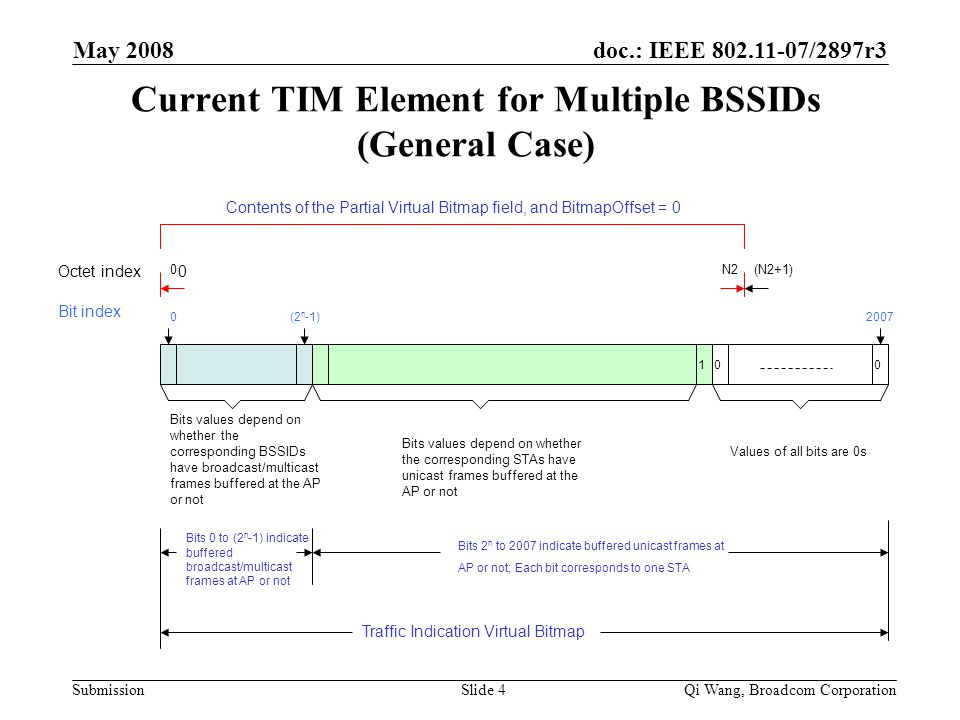 doc.: IEEE 802.11-07/2897r3 Submission May 2008 Qi Wang, Broadcom CorporationSlide 4 Current TIM Element for Multiple BSSIDs (General Case) Octet index Bit index 0 0 (2 n -1)0 100 Values of all bits are 0s N2(N2+1) Bits values depend on whether the corresponding STAs have unicast frames buffered at the AP or not Bits 0 to (2 n -1) indicate buffered broadcast/multicast frames at AP or not 2007 Bits values depend on whether the corresponding BSSIDs have broadcast/multicast frames buffered at the AP or not Contents of the Partial Virtual Bitmap field, and BitmapOffset = 0 Traffic Indication Virtual Bitmap Bits 2 n to 2007 indicate buffered unicast frames at AP or not; Each bit corresponds to one STA