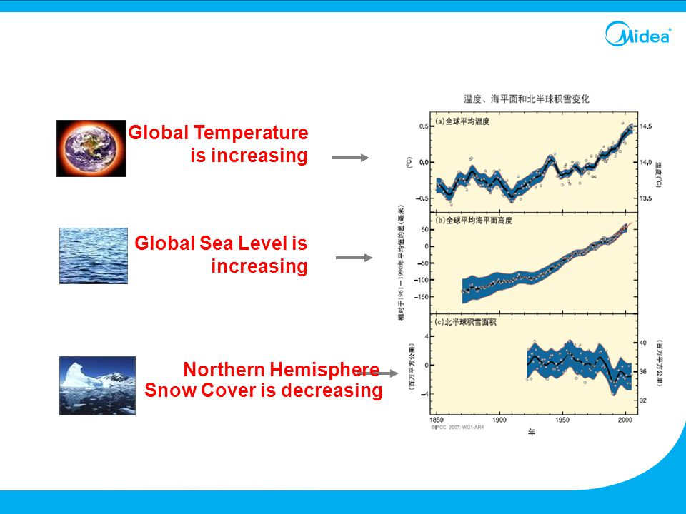 Global Sea Level is increasing Northern Hemisphere Snow Cover is decreasing Global Temperature is increasing