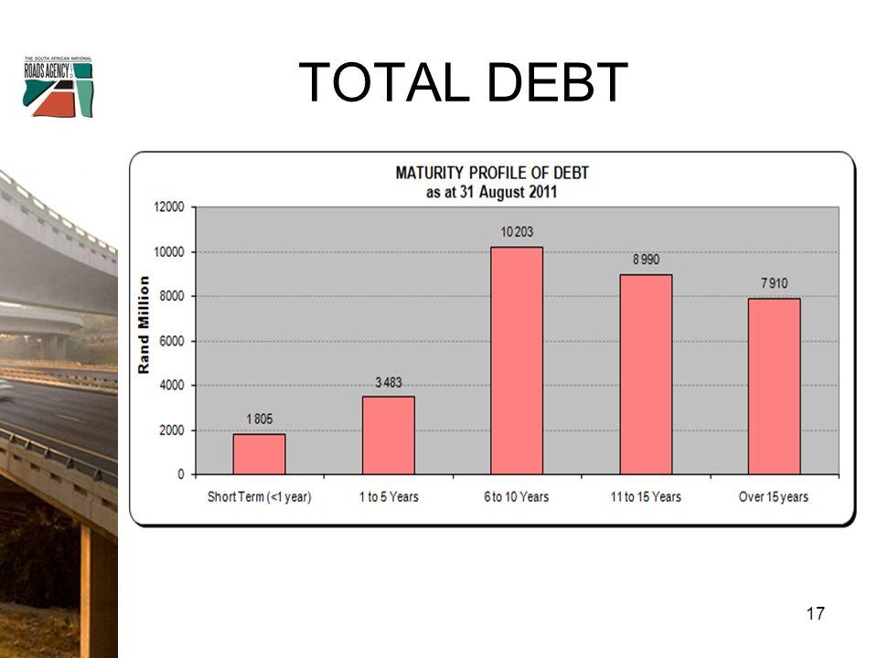 TOTAL DEBT 17