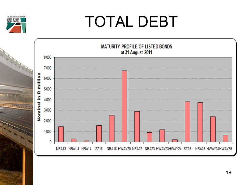 TOTAL DEBT 18