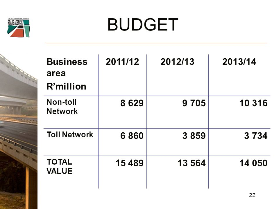 Business area R'million 2011/122012/132013/14 Non-toll Network Toll Network TOTAL VALUE BUDGET 22