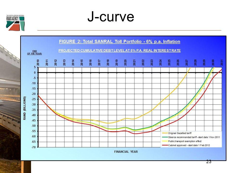 J-curve 23