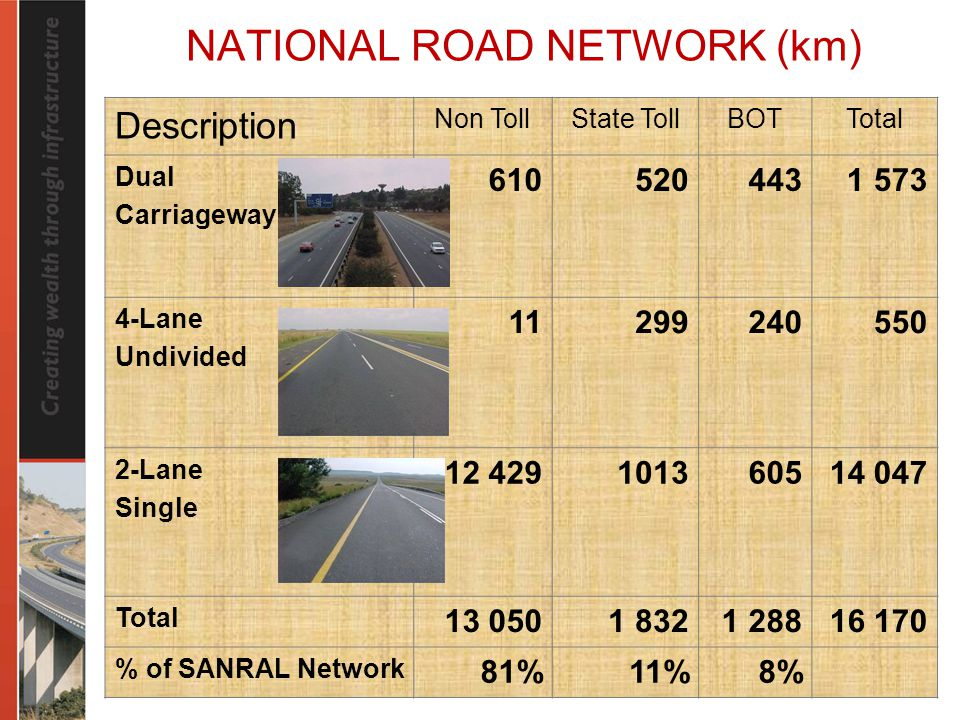 NATIONAL ROAD NETWORK (km) Description Non TollState TollBOTTotal Dual Carriageway Lane Undivided Lane Single Total % of SANRAL Network 81%11%8%