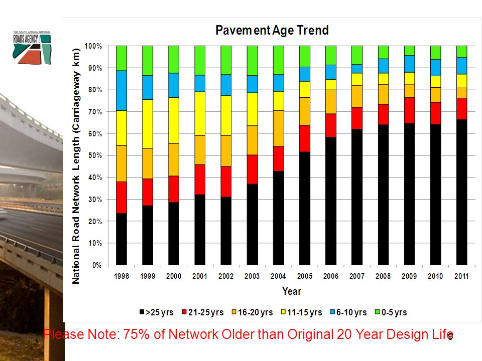 Please Note: 75% of Network Older than Original 20 Year Design Life 9