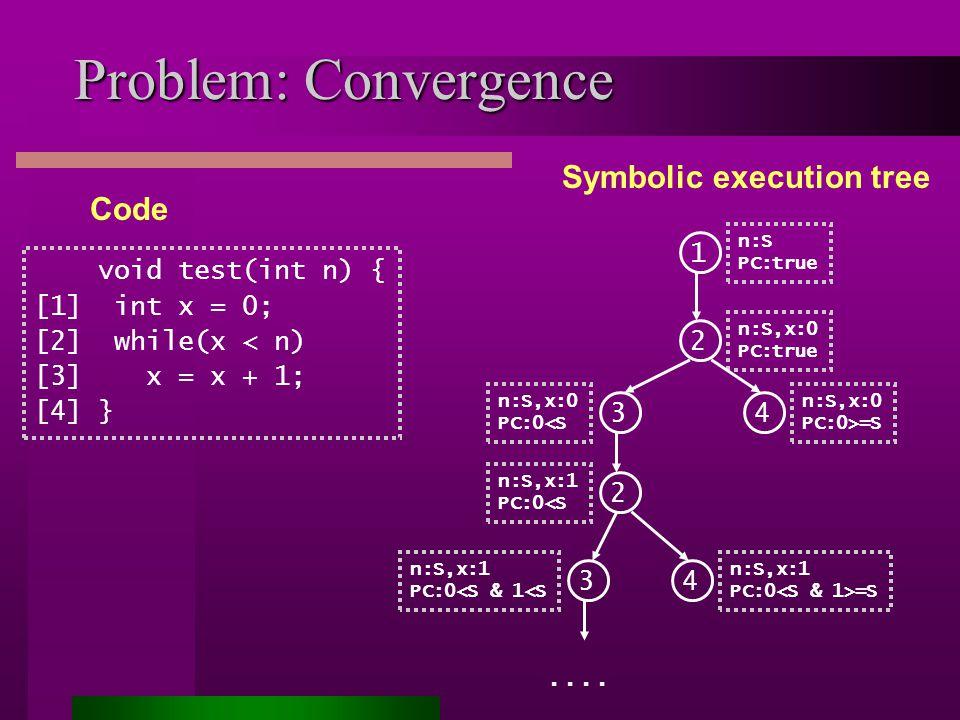 Problem: Convergence Symbolic execution tree void test(int n) { [1] int x = 0; [2] while(x < n) [3] x = x + 1; [4] } Code 1 n:S PC:true 2 n:S,x:0 PC:true 2 n:S,x:1 PC:0<S 4 n:S,x:1 PC:0 =S 3 n:S,x:1 PC:0<S & 1<S 3 n:S,x:0 PC:0<S 4 n:S,x:0 PC:0>=S....