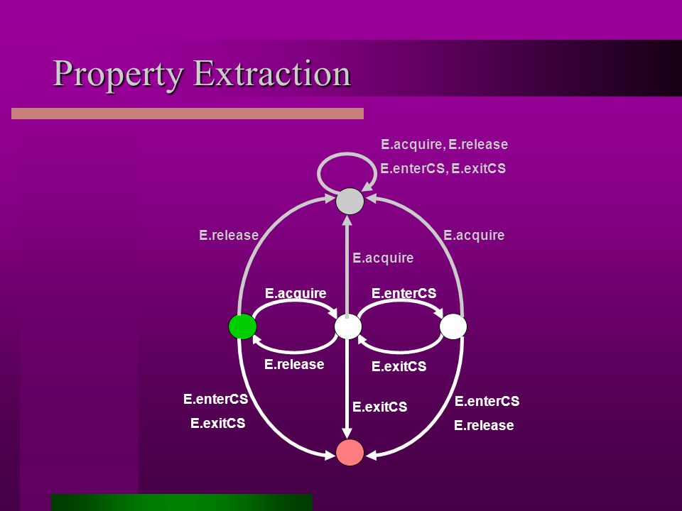 Property Extraction E.acquire E.release E.enterCS E.exitCS E.enterCS E.release E.exitCS E.enterCS E.exitCS E.acquire E.release E.acquire E.acquire, E.release E.enterCS, E.exitCS