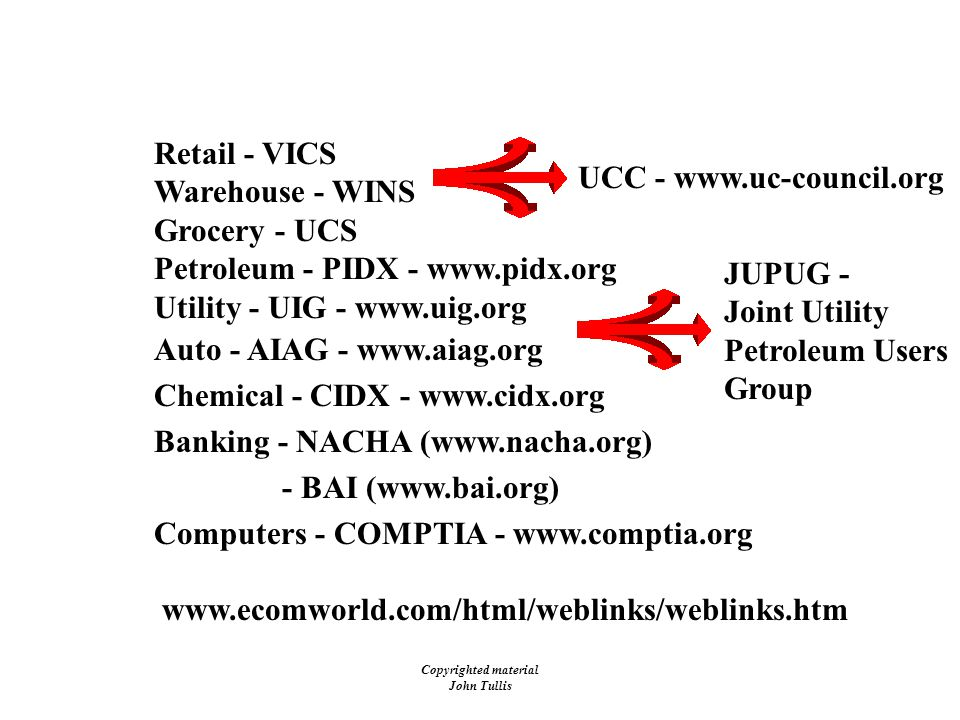 Copyrighted material John Tullis Industry Groups Retail - VICS Warehouse - WINS Grocery - UCS Petroleum - PIDX -   Utility - UIG -   Auto - AIAG -   Chemical - CIDX -   Banking - NACHA (  - BAI (  Computers - COMPTIA -   UCC JUPUG - Joint Utility Petroleum Users Group