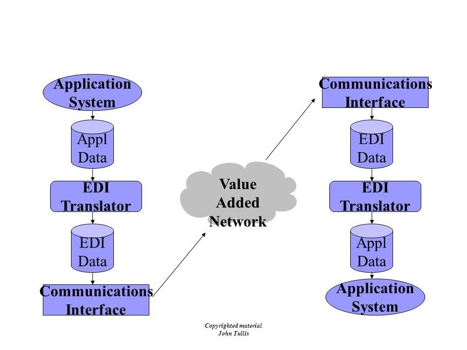 Copyrighted material John Tullis EDI Architecture Application System EDI Translator Communications Interface EDI Data Appl Data Application System EDI