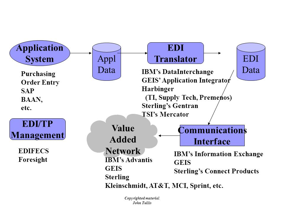 Copyrighted material John Tullis EDI Architecture EDI Data Appl Data Application System EDI Translator Communications Interface Value Added Network Purchasing Order Entry SAP BAAN, etc.