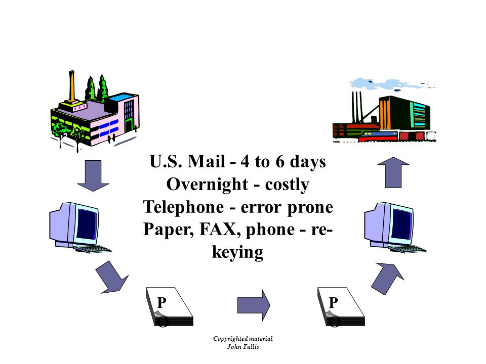 Copyrighted material John Tullis The Problem POPO POPO U.S. Mail - 4 to 6 days Overnight - costly Telephone - error prone Paper, FAX, phone - re- keyi