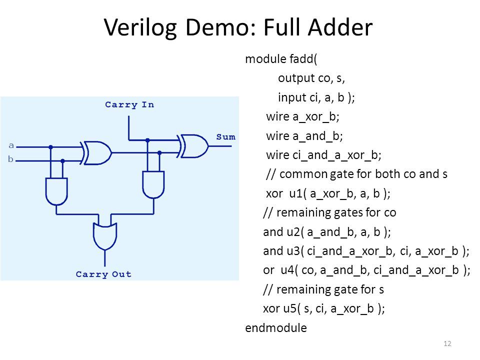 12 Verilog Demo: Full Adder module fadd( output co, s, input ci, a, b ); wire a_xor_b; wire a_and_b; wire ci_and_a_xor_b; // common gate for both co and s xor u1( a_xor_b, a, b ); // remaining gates for co and u2( a_and_b, a, b ); and u3( ci_and_a_xor_b, ci, a_xor_b ); or u4( co, a_and_b, ci_and_a_xor_b ); // remaining gate for s xor u5( s, ci, a_xor_b ); endmodule