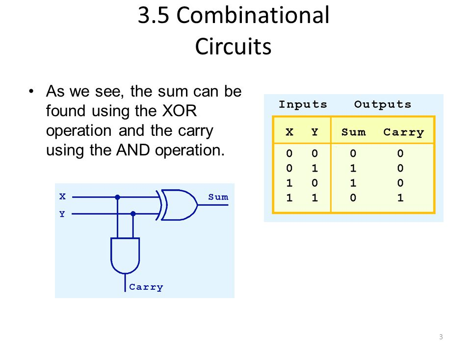 4 We can change our half adder into to a full adder by including gates for processing the carry bit.