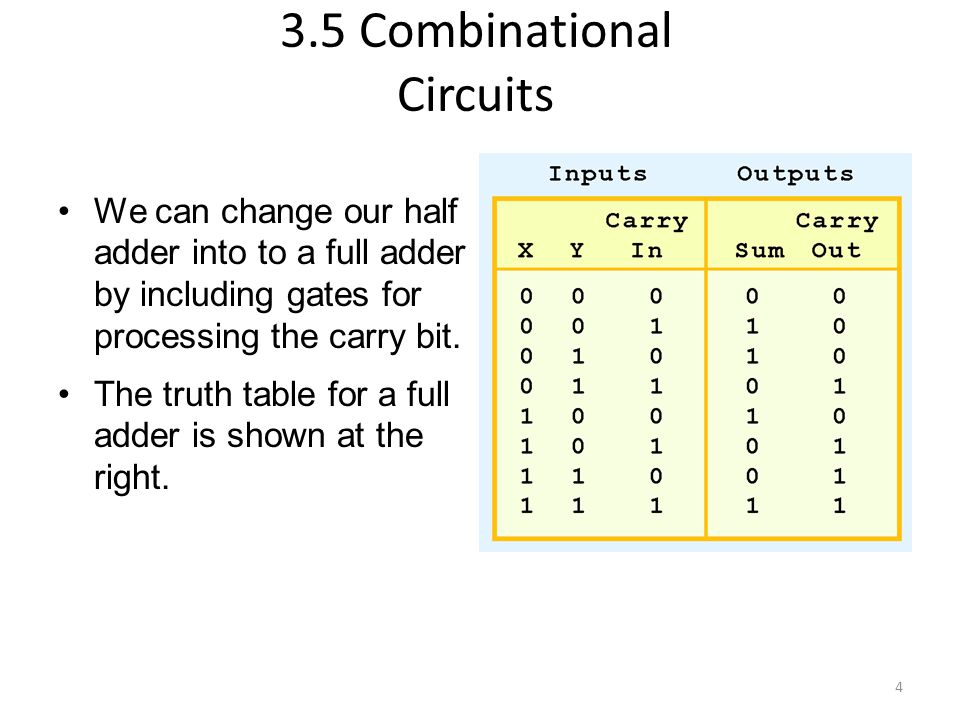5 Here's our completed full adder. 3.5 Combinational Circuits